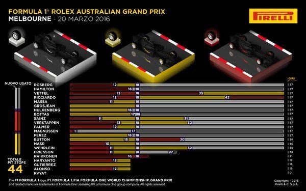 """트위터의 FunoAnalisitecnica® 님: """"Gran Premio d'Australia 2016 – Gara – Infografiche PIRELLI - https://t.co/DFImDe3qnZ https://t.co/LJx4VGit0i"""""""