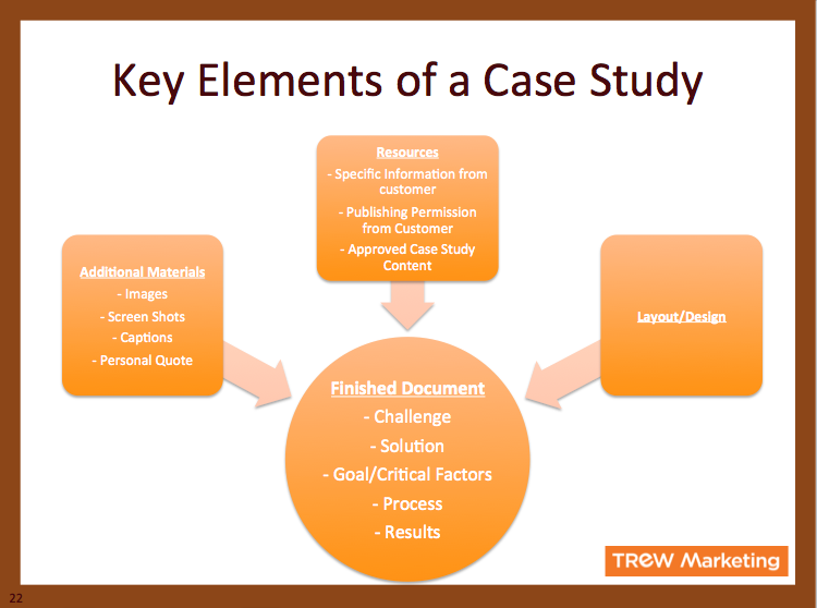 Elements Of A Case Study Template  Google Search  What I Do