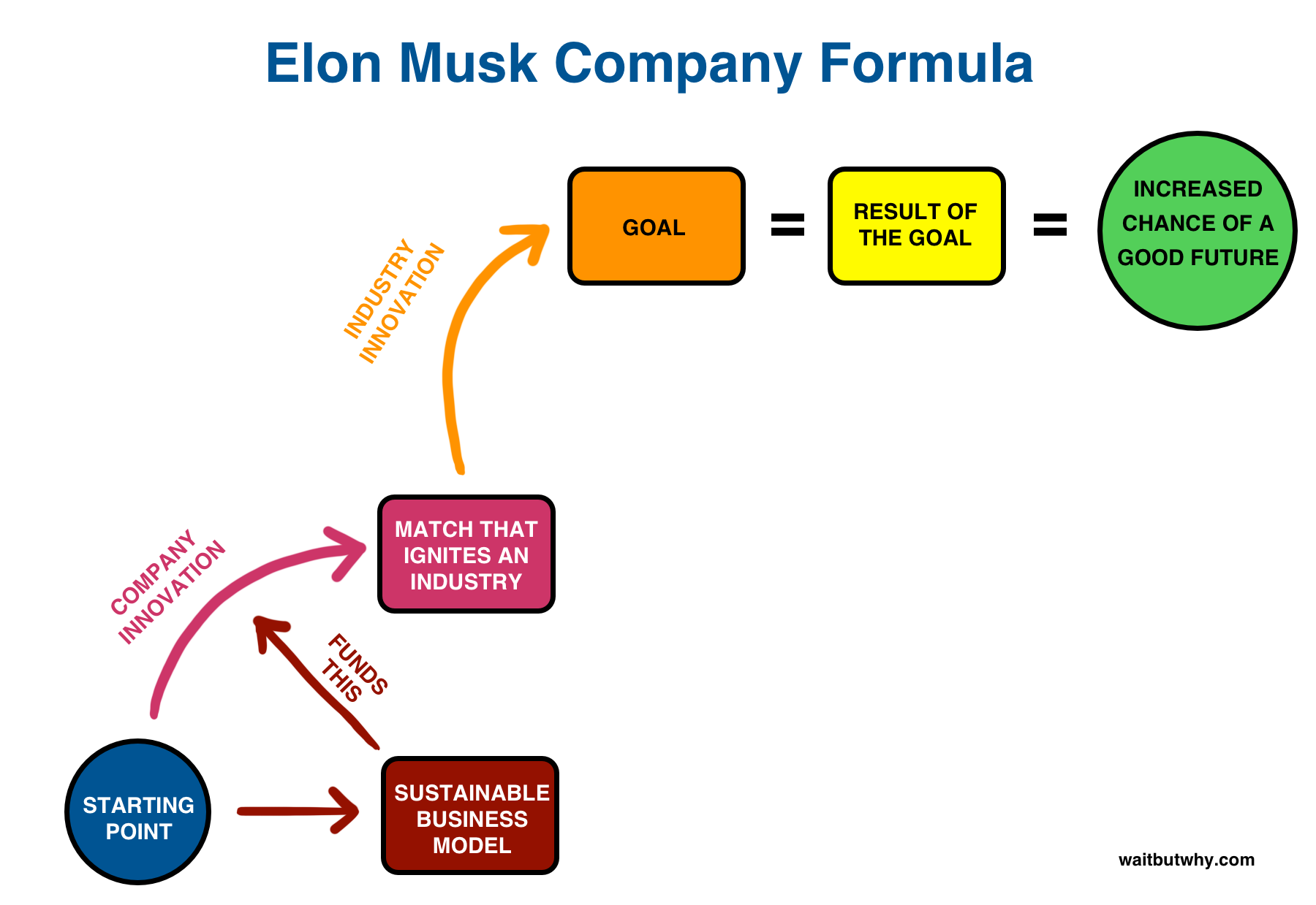 Neuralink and the Brain's Magical Future Elon musk