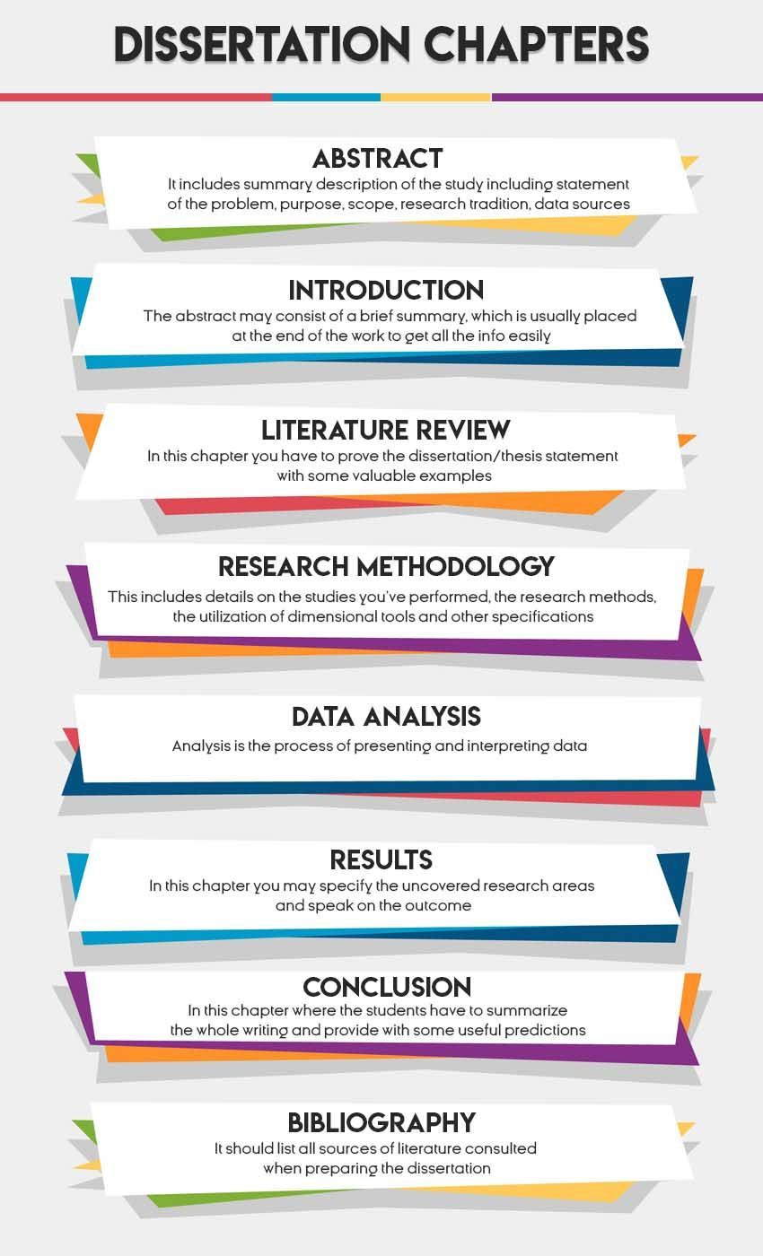 Pin By Aubrey Howard On Essay Help Dissertation Writing Skill Academic What Are The Five Chapter Of A