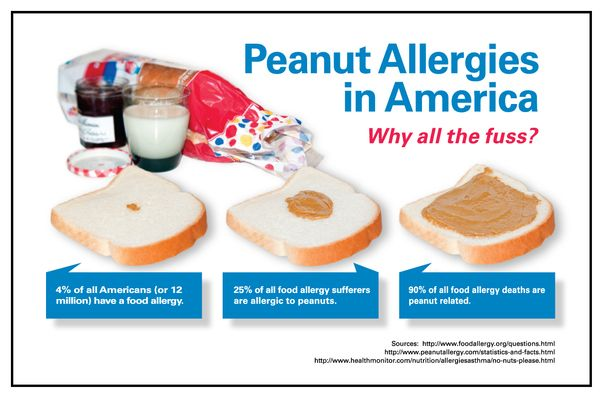 Peanut Allergies: Infographic by Victor Minetola, via Behance