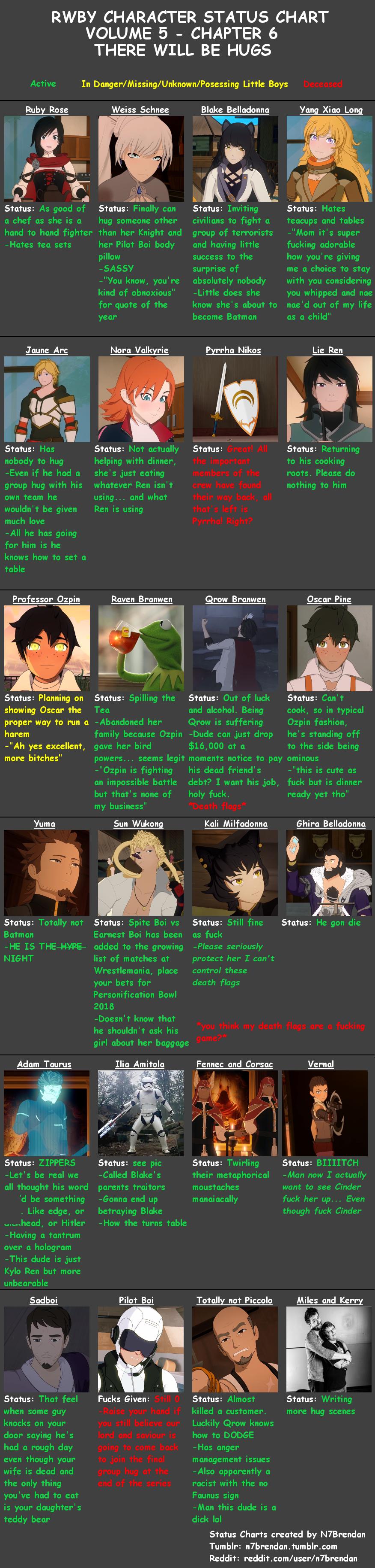 RWBY Character Status Chart Volume 5 Episode 6 | Rwby Miscellaneous