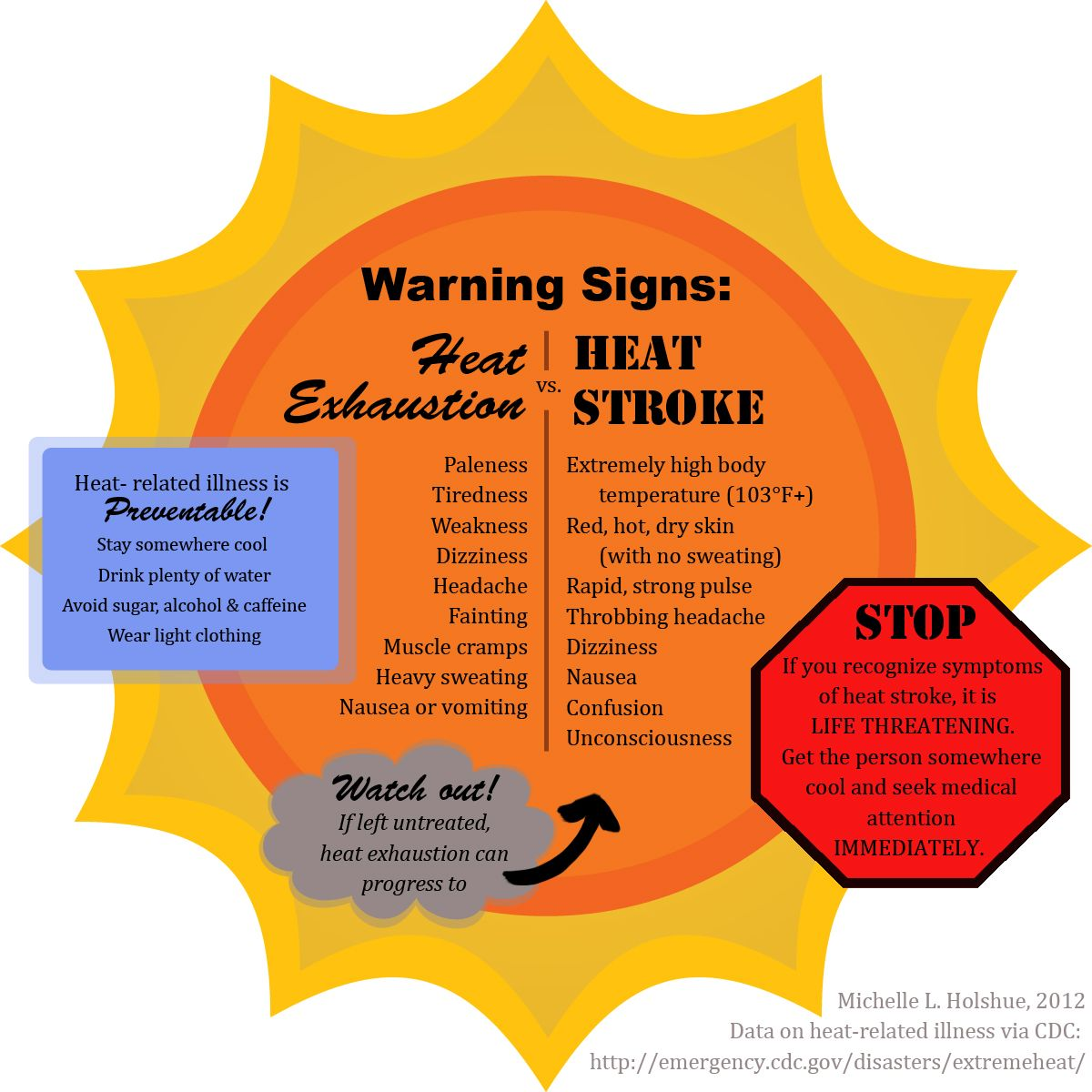 Infographic warning signs of heat related illnesses summer safety pinterest warning signs - Gardening in summer heat a small survival guide ...