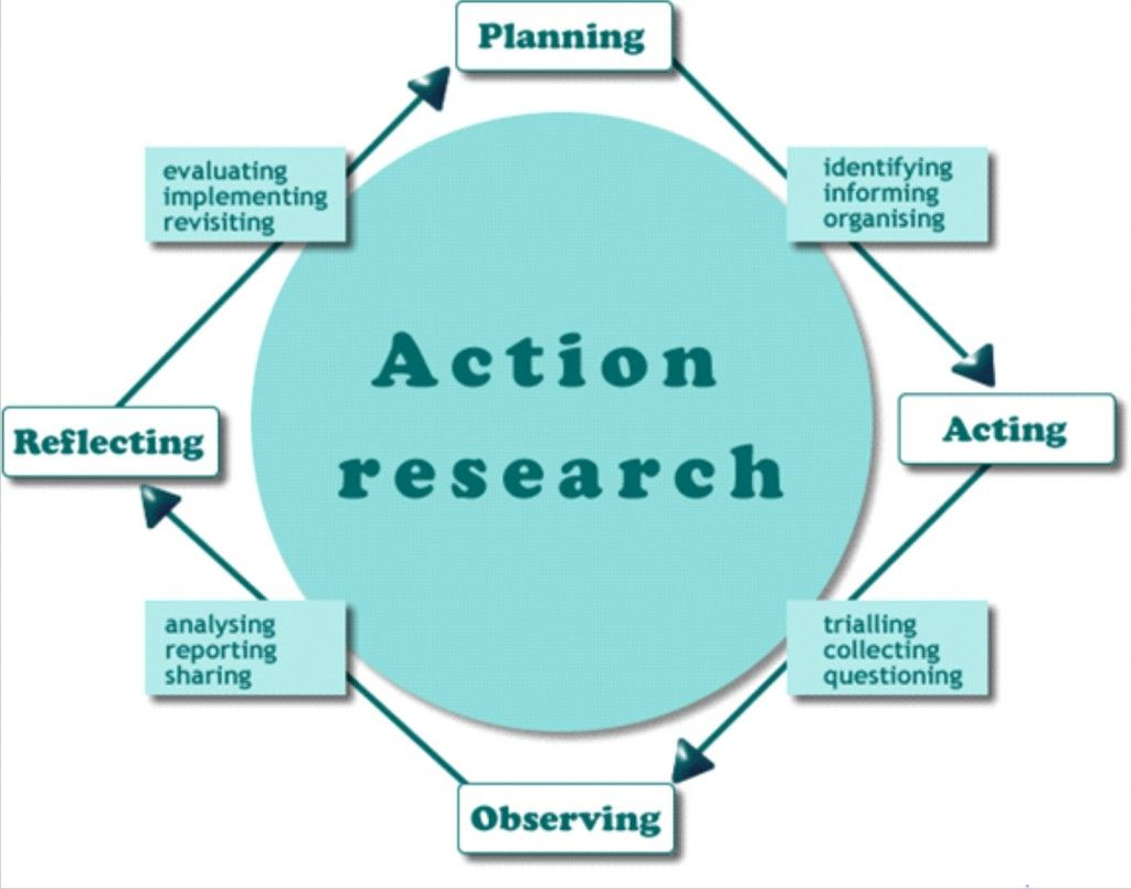 Action Research Paper Research In Education Action Research Research Methods