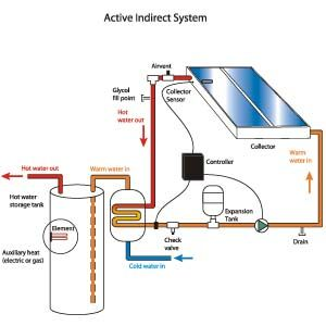 Closed Loop Active System Google Search Solar Thermal Solar