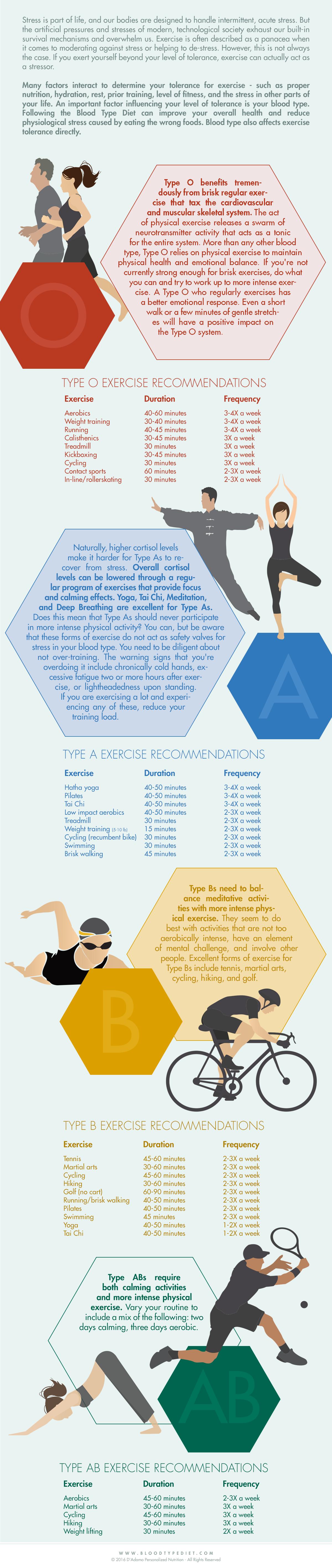 Best Stress Relieving Activities Blood type diet, Types