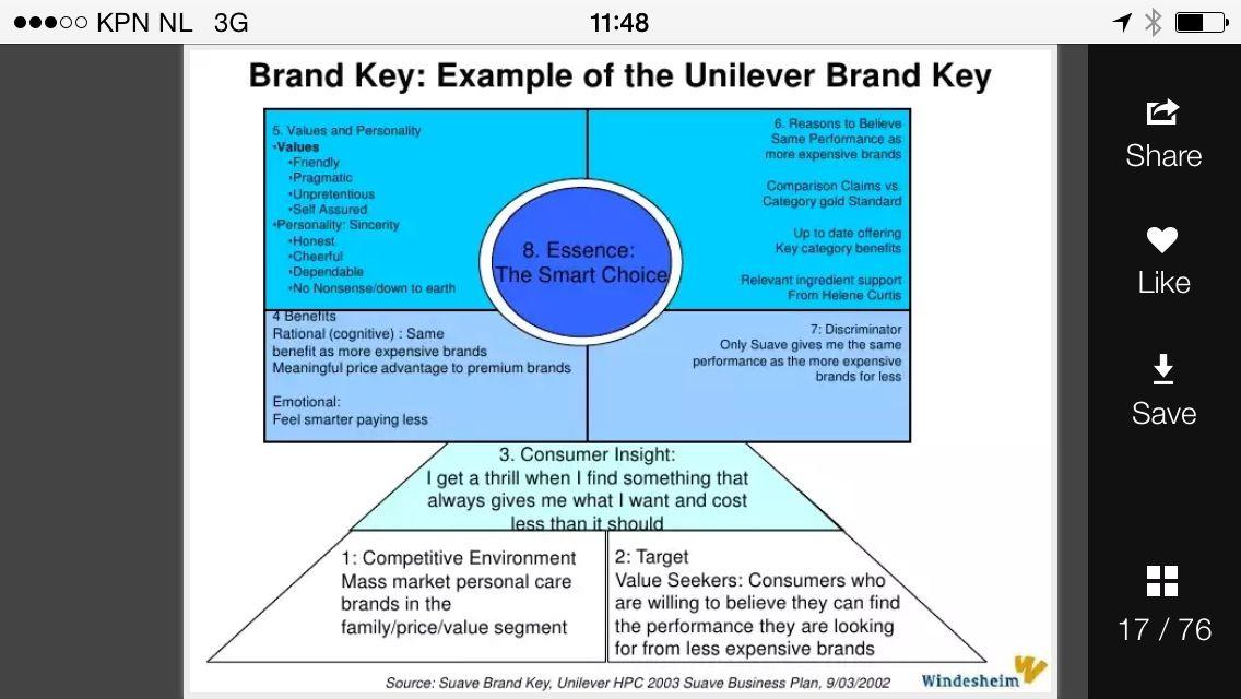 Example brand key Models Pinterest Key - new 11 personal brand statement example