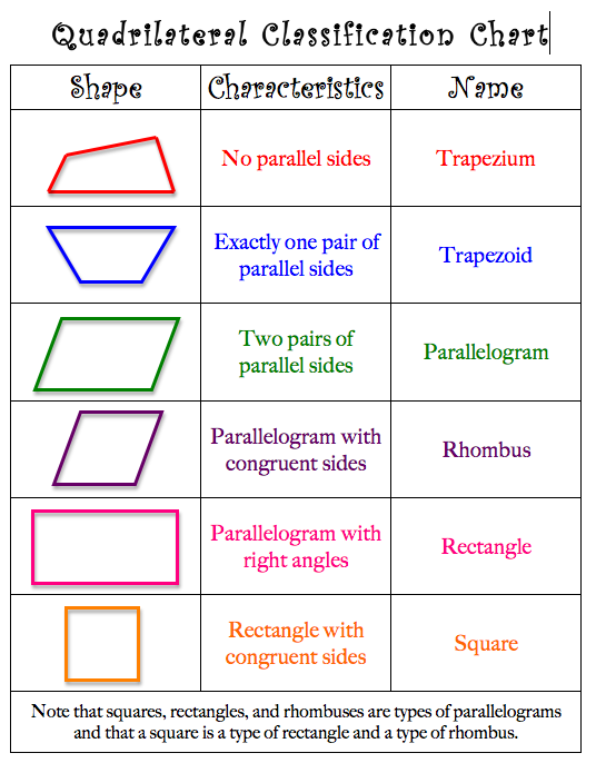 Mrs lyons blog teaching the art of possibility quadrilateral mrs lyons blog teaching the art of possibility quadrilateral project with the geoboard app and a awesome giveaway ccuart Images
