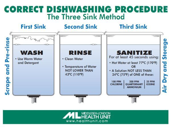 Correct Dishwashing Procedure The Three Sink Method He