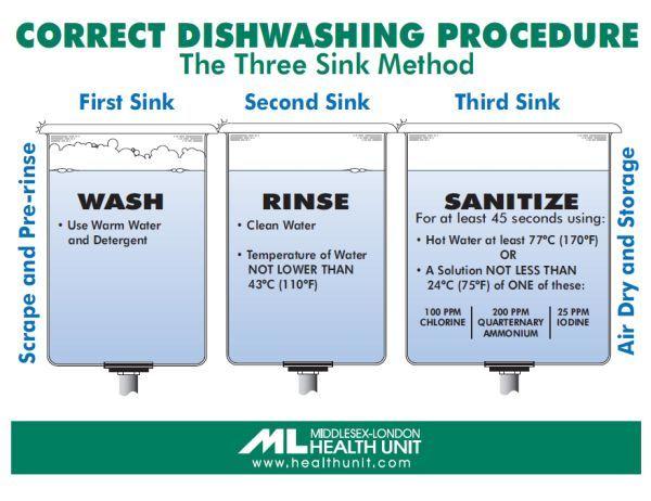 correct dishwashing procedure u2013 the three sink method