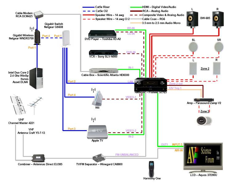 home theater system connection diagrams home theatre diagram | home theater network | home theater ...