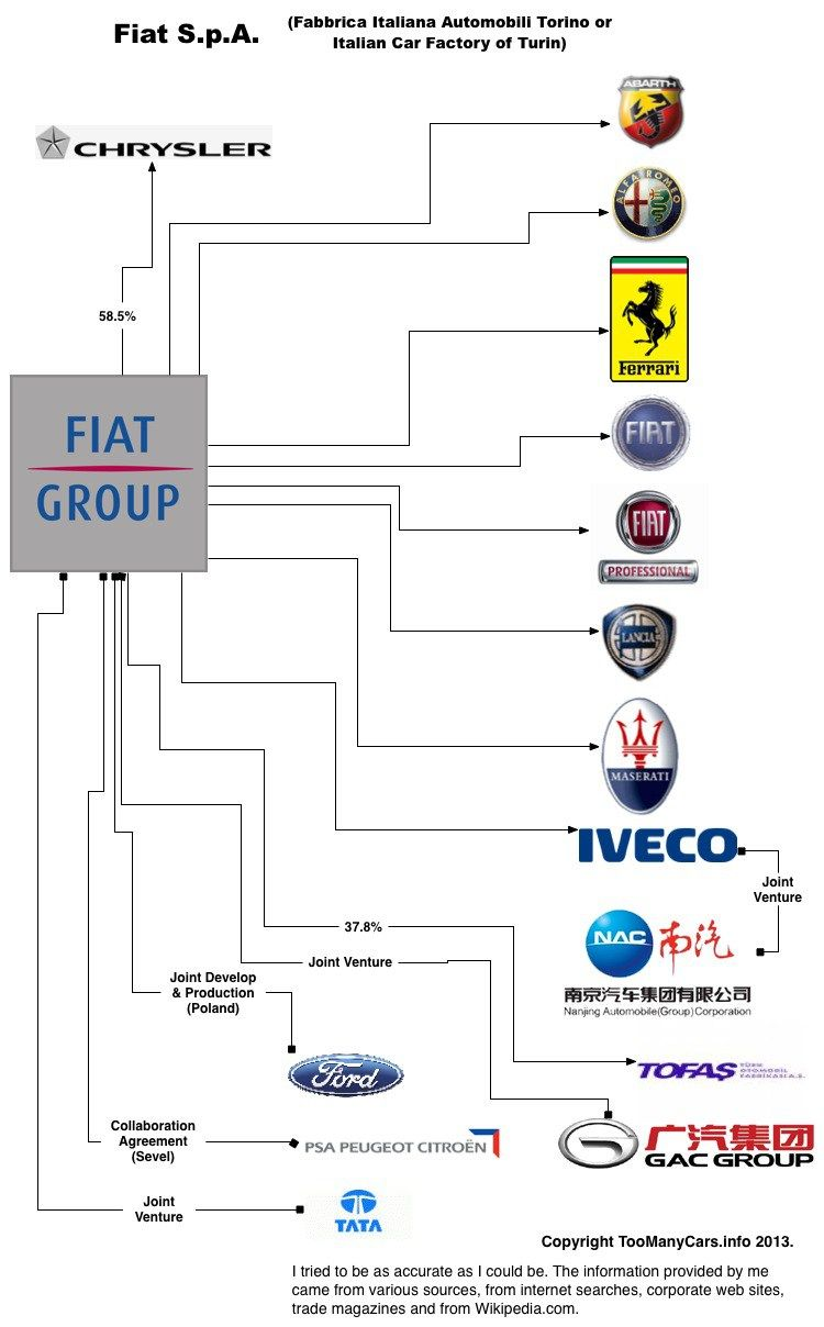 Auto Family Tree Fiat Car Brands Families Industria Automotriz Y