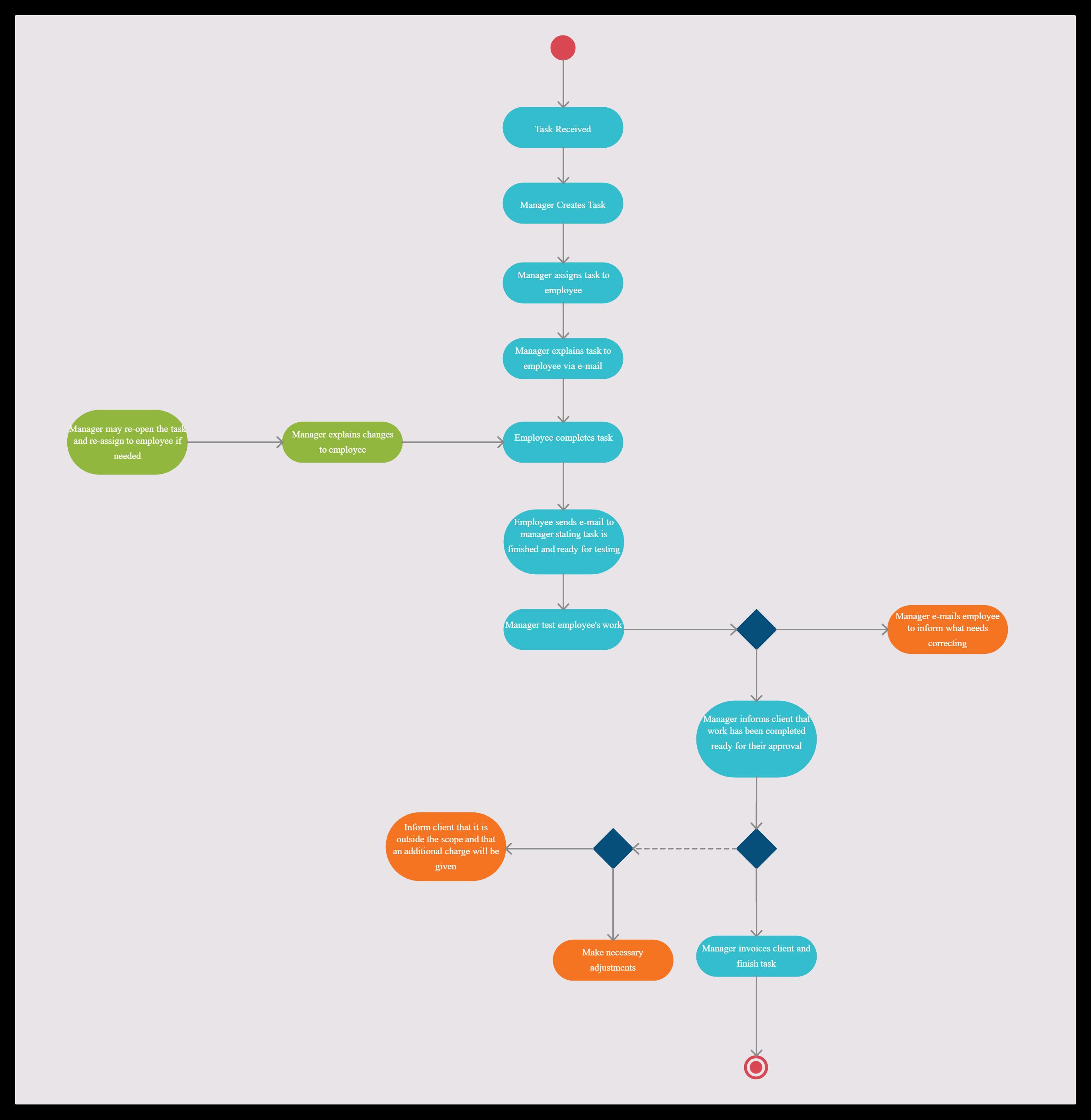 Demo Start Activity Diagram Business Template Activities