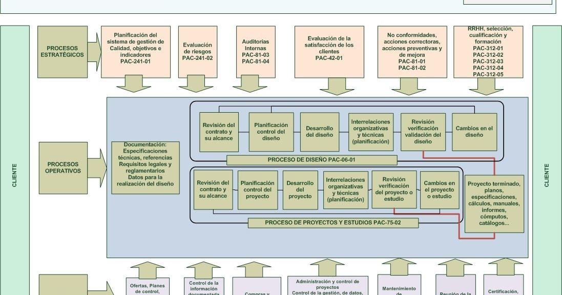 Iso 9001 Calidad Procesos Mapa De Procesos Procedimientos Diagrama De Flujo Responsabilidades Procesos De Negocio Gestion Por Procesos Diagrama De Flujo