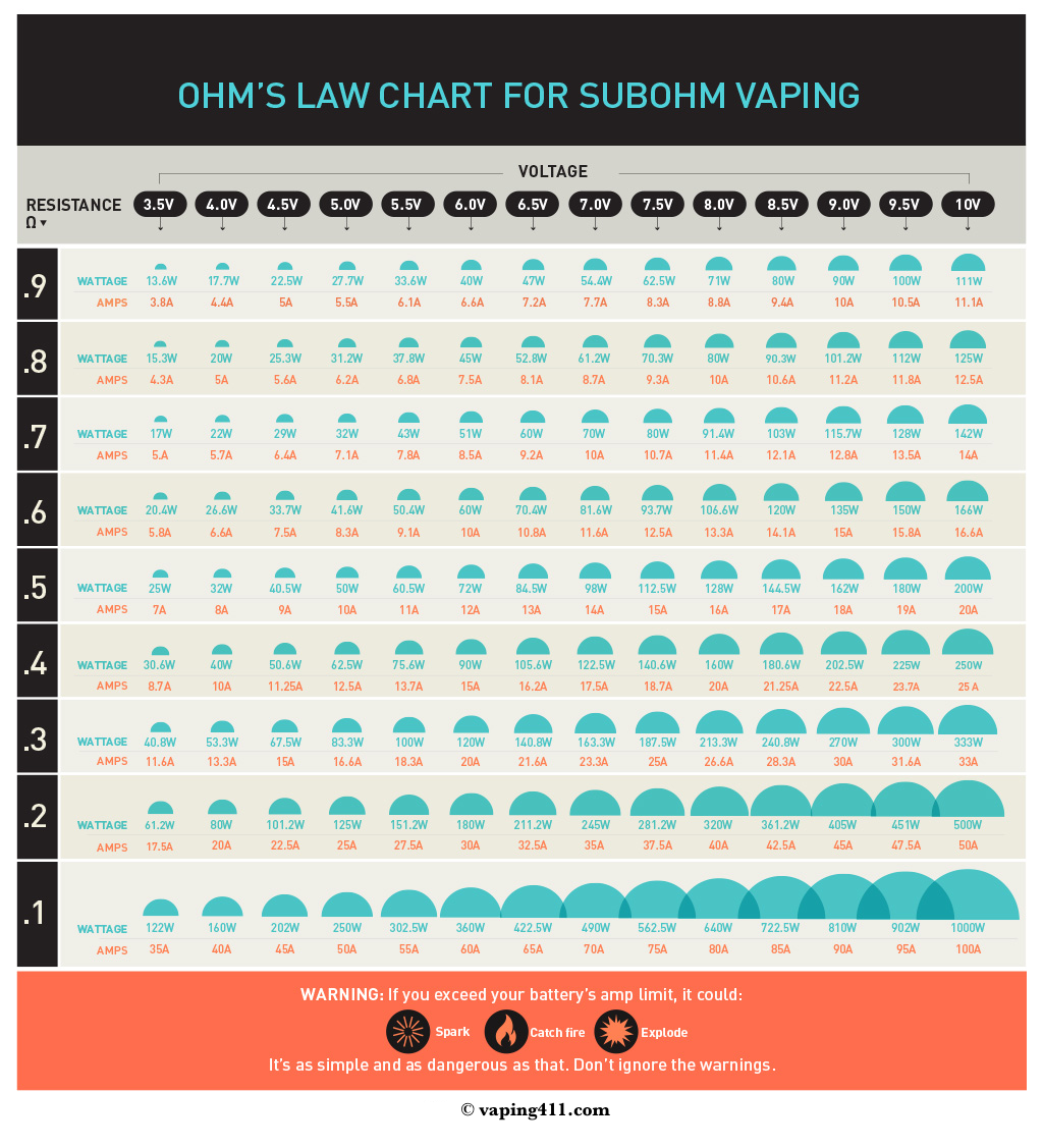 Sub ohm vaping chart of ohm s law reference chart ohms in 2019