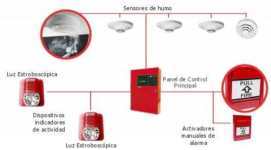 Alarmas contra incendios Factor importante para prevenir y controlar. http://sistemasdeseguridad-solsegur.com/blog/alarmas-contra-incendios/