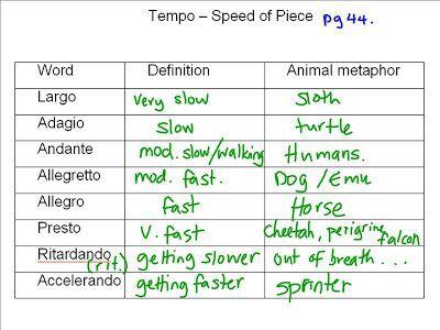 tempo chart music lessons pinterest worksheets. Black Bedroom Furniture Sets. Home Design Ideas