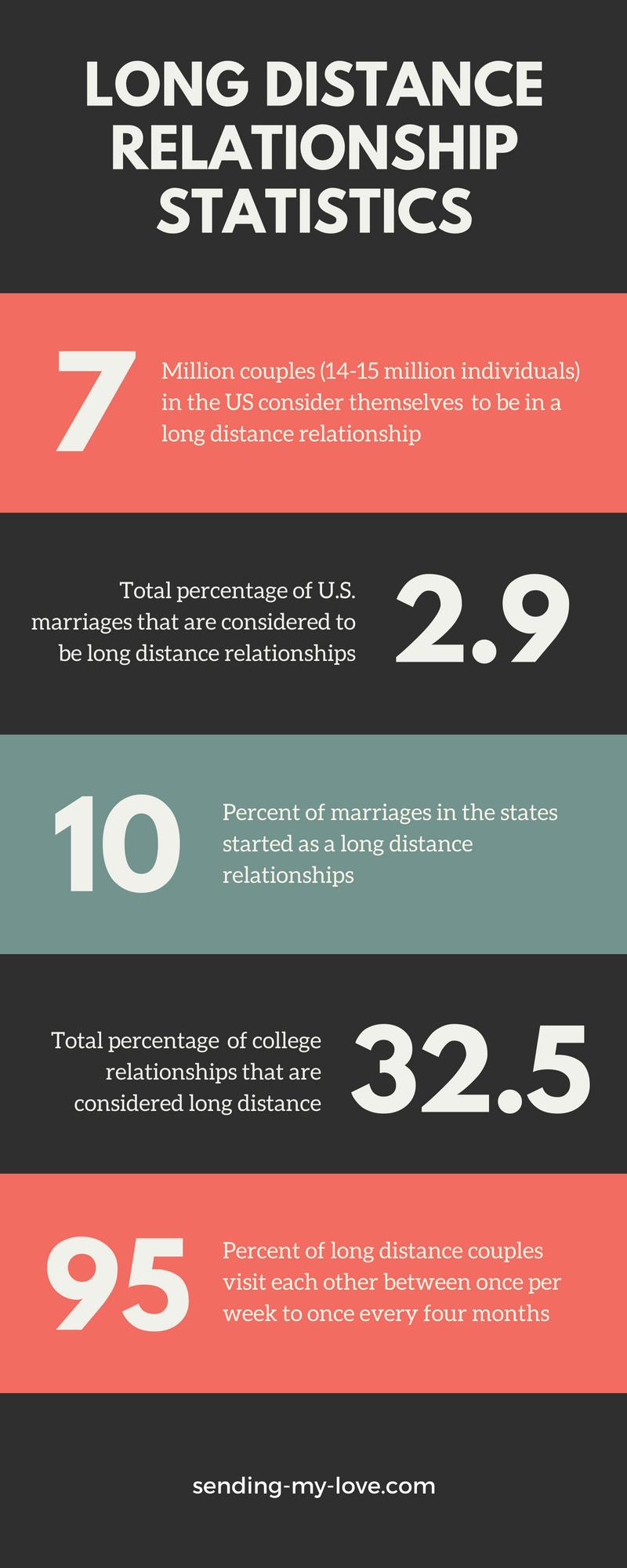 Long distance relationship statistics