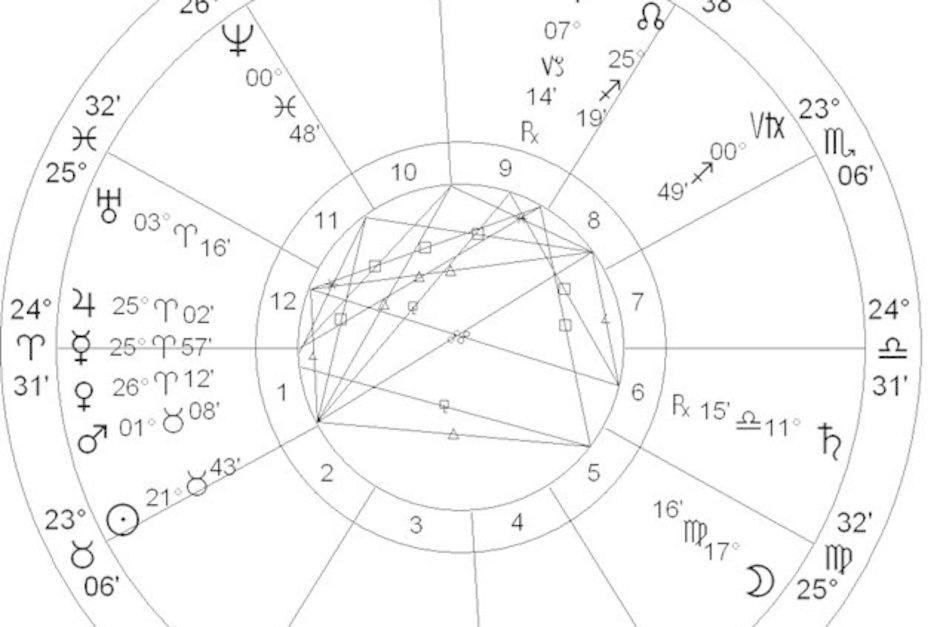 astrology charts australia - Google Search