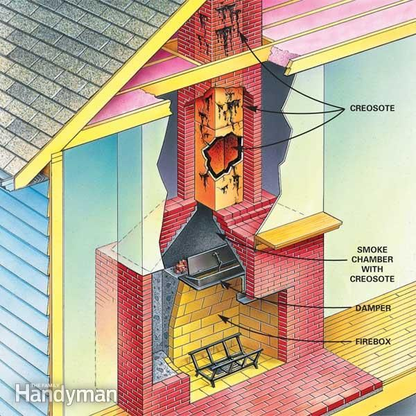 Fireplace Cleaning When To Clean A Chimney Flue Clean Fireplace