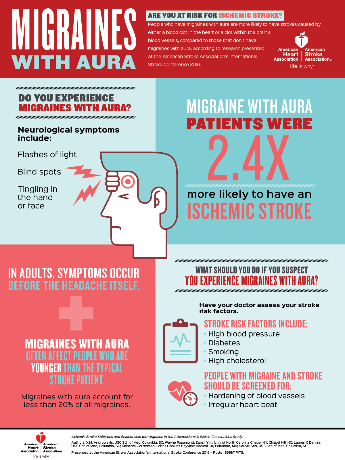 People who have migraines with aura are more likely to ...