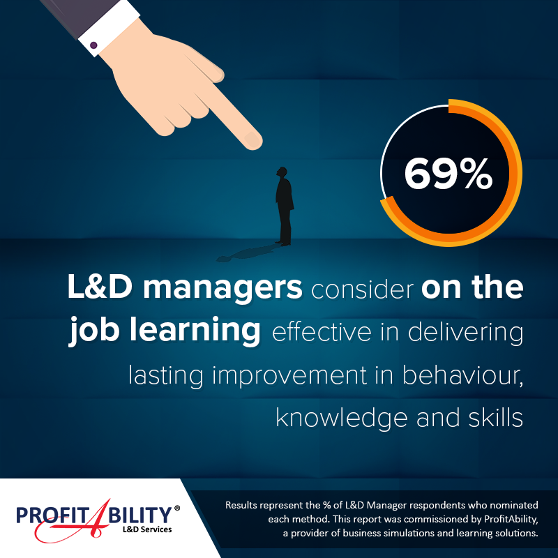69% of Learning & Development Managers consider on the job learning effective in delivering lasting improvement in behaviour, knowledge and skills