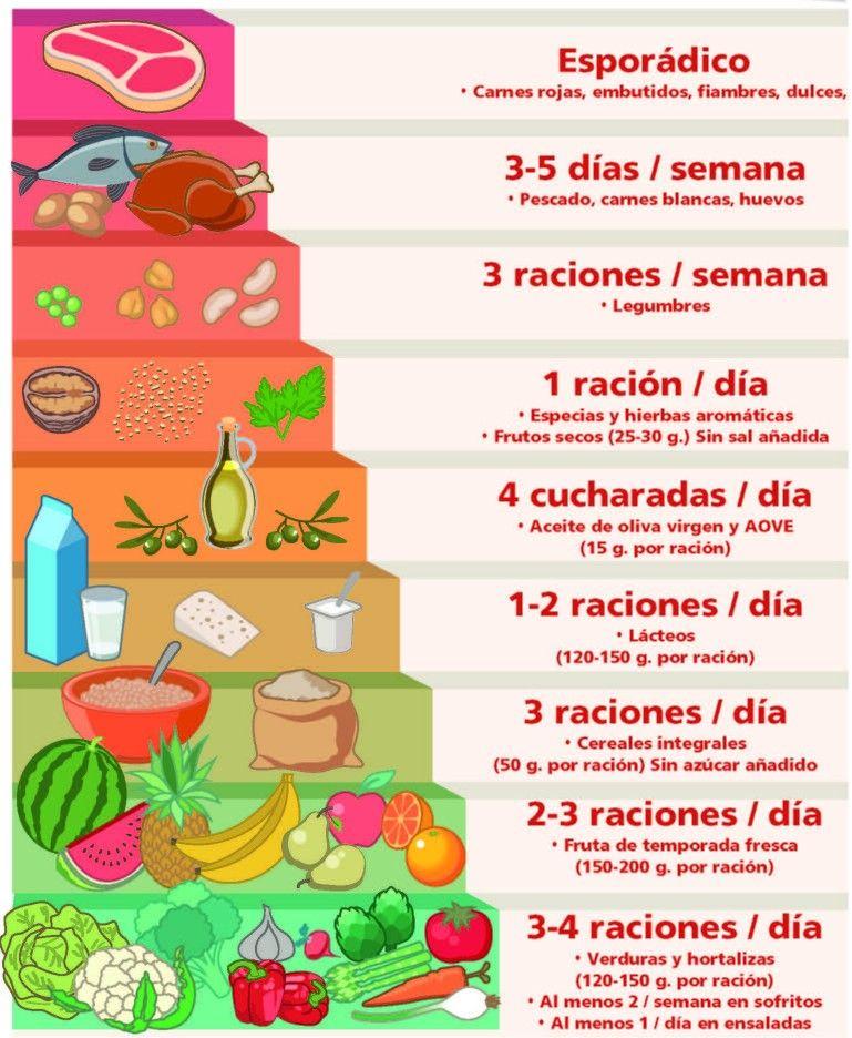 una dieta flamenco ni hablar debe incluir