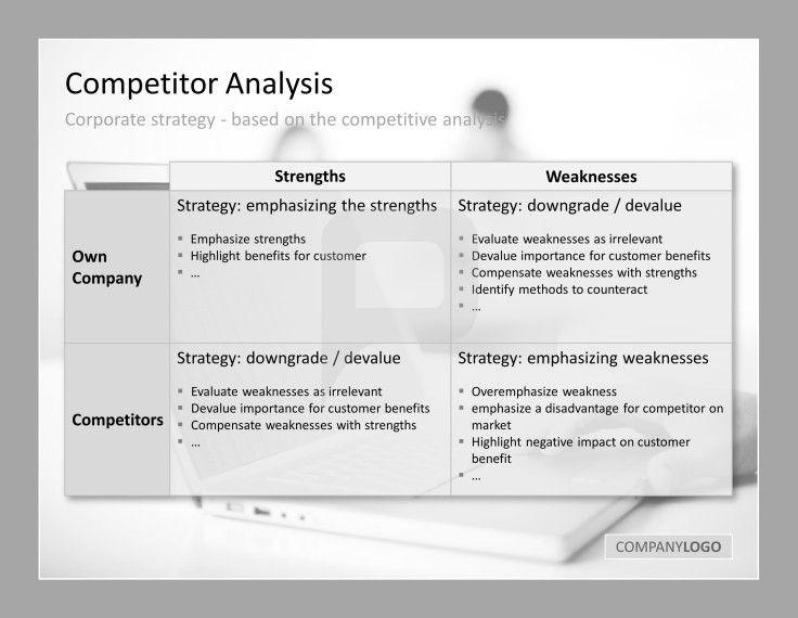 Competitor Analysis Presentationload Competitor Analysis Competitive Analysis Analysis