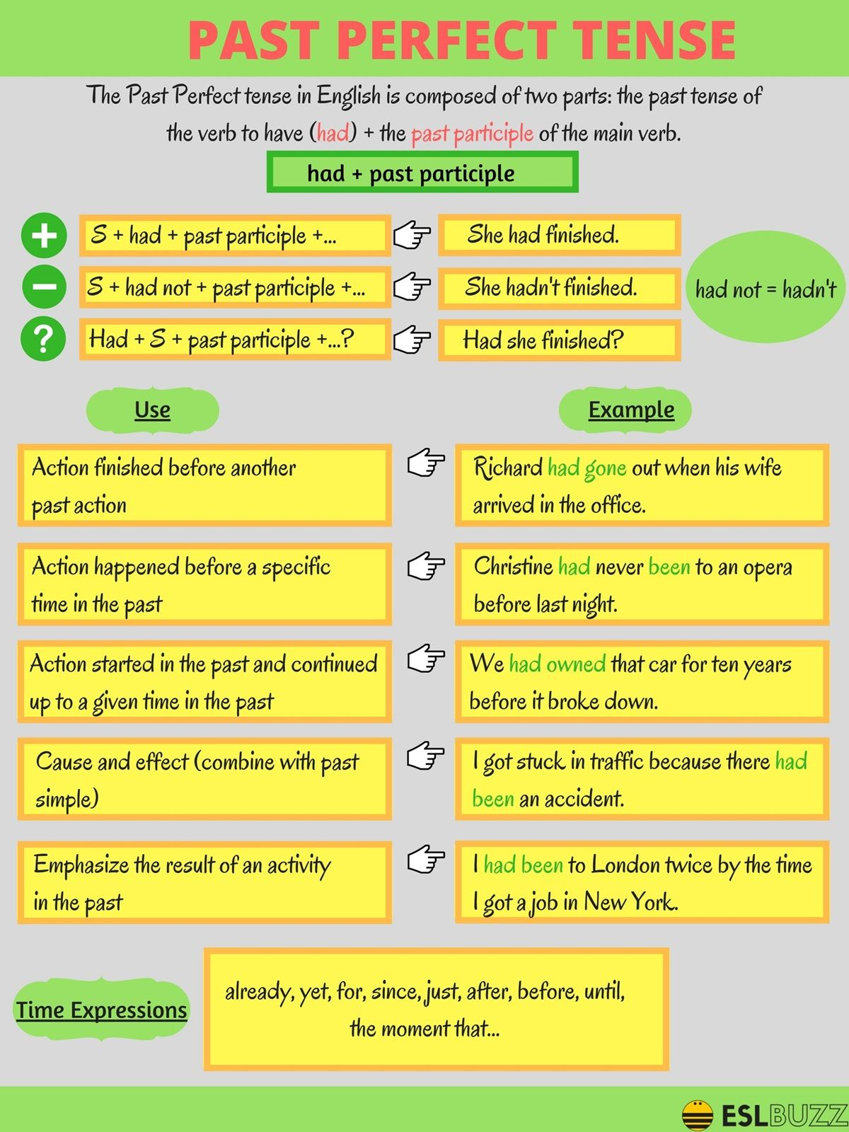 Learn The 12 Verb Tenses In English Grammar With Helpful Pictures Fluent Land Learn English English Grammar Tenses English Verbs [ 1600 x 1200 Pixel ]