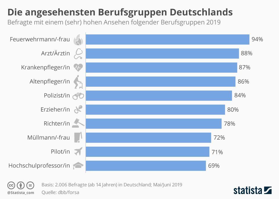 Infografik: Die angesehensten Berufe Deutschlands | Berufe