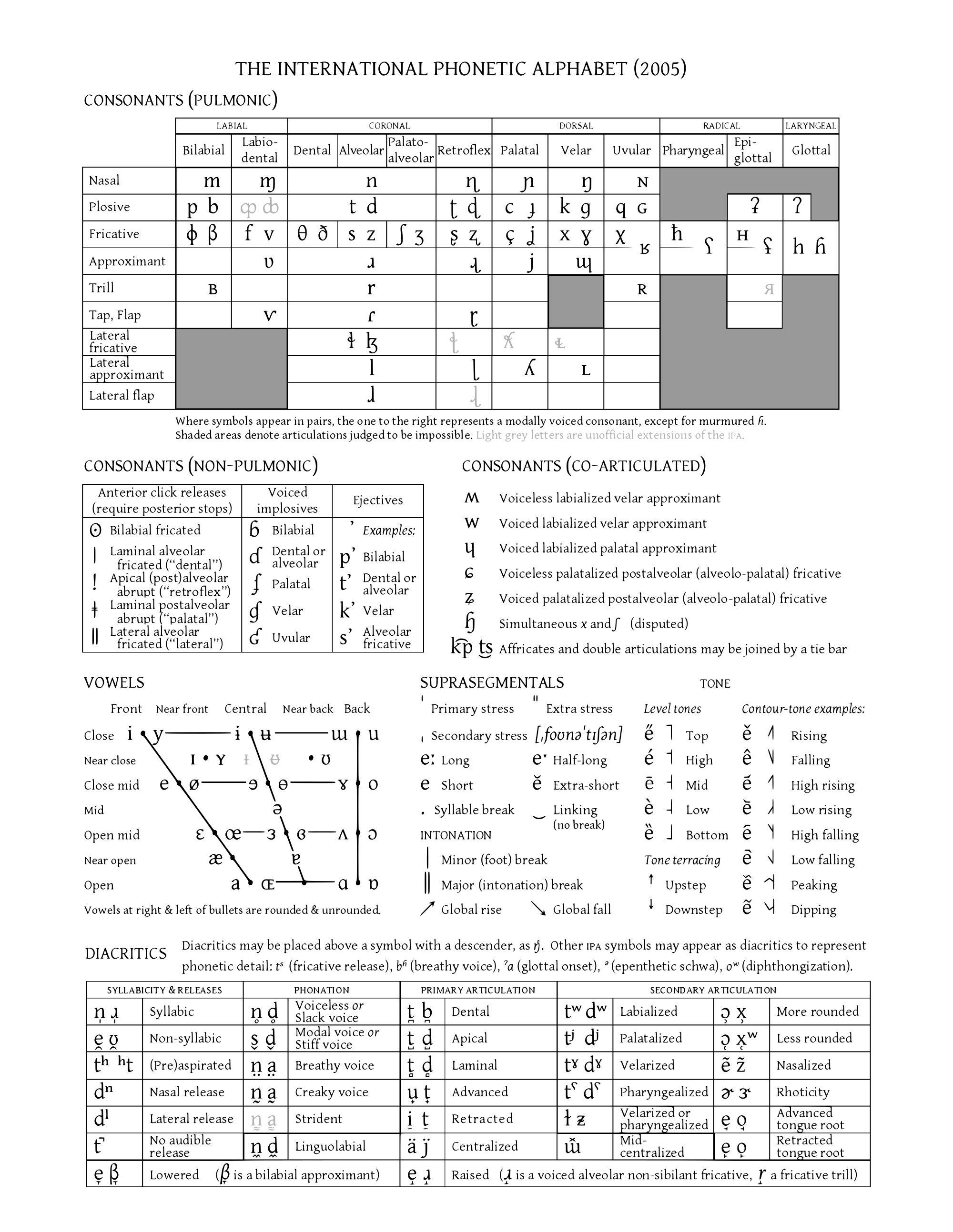 Laminal Consonants English