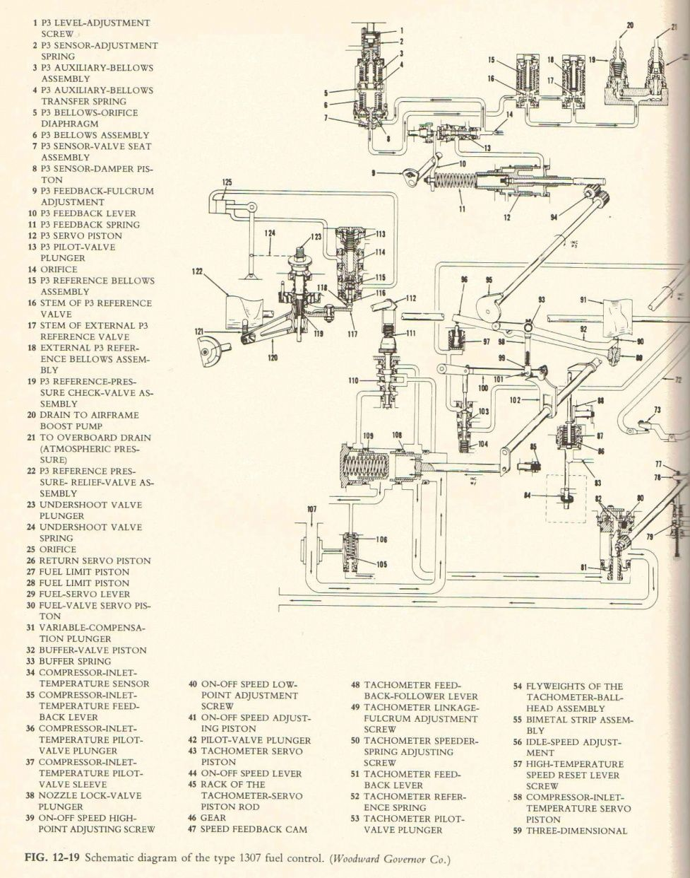 Schematic drawing for the Woodward 1307 series aircraft main – Jet Engine Schematics