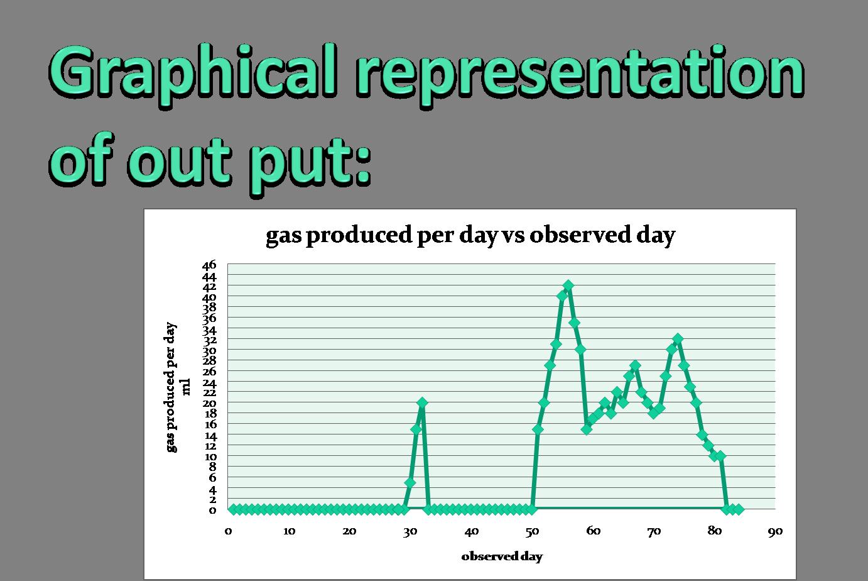 Biogas Production Rate Improvement Large Plant Design Gobar Gas Diagram