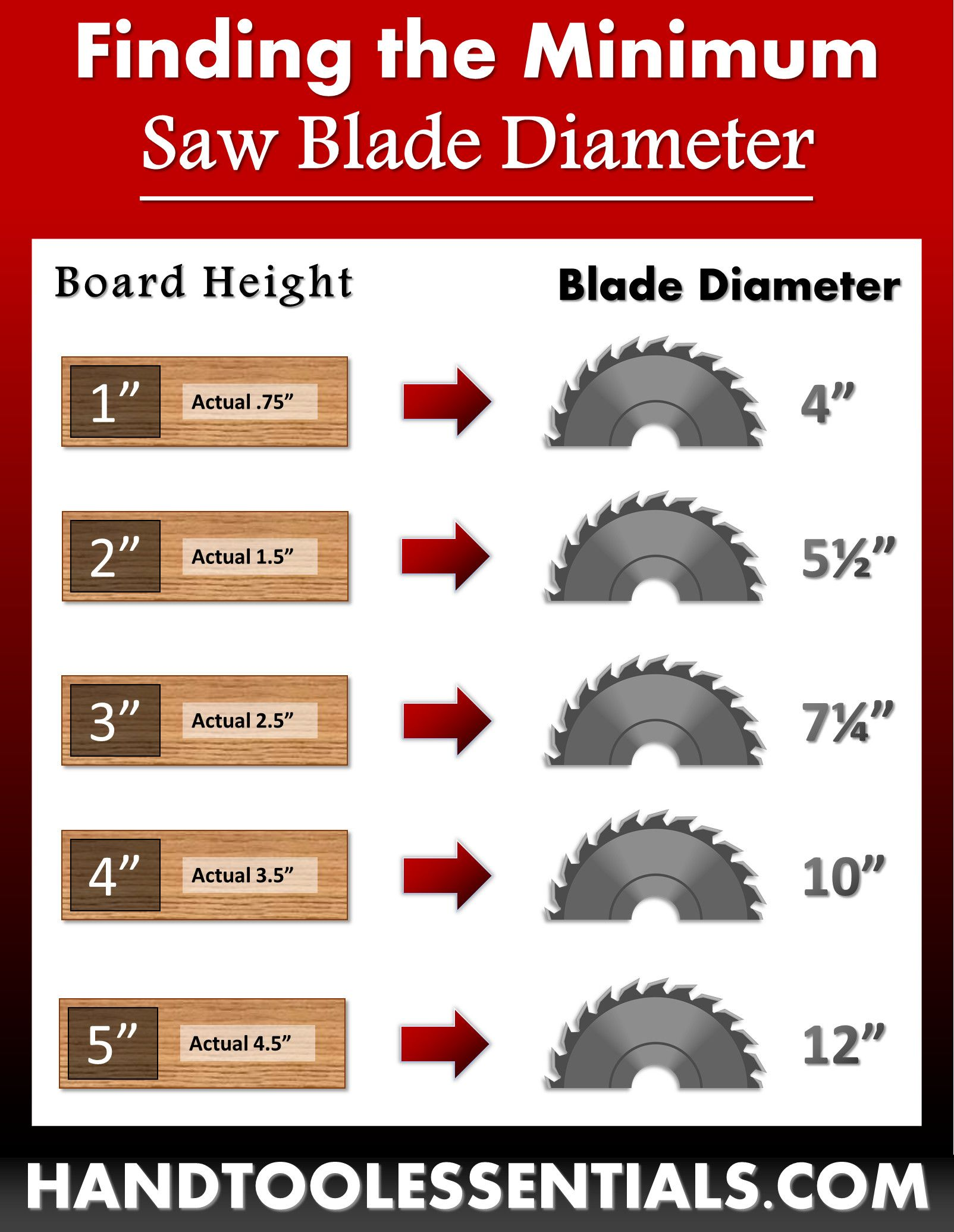 Woodworking Saw Blade Size Guide Circular Saws Miters Table Saws Table Saw Blades Saw Blade Circular Saw Table