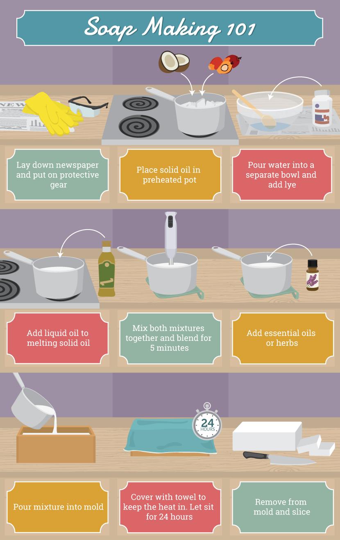 Soap Making Basics Soap making, Home made soap, Diy soap
