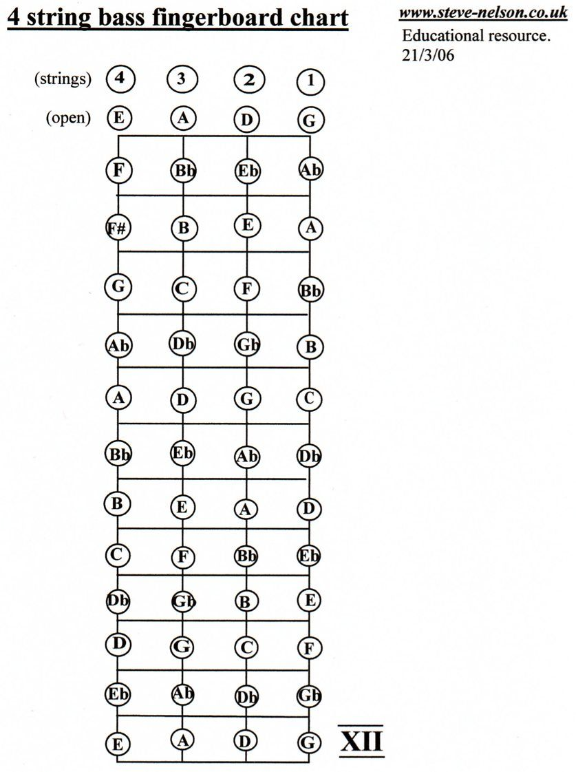 4 String Bass Guitar Notes 98 Use This Chart To Familiarize Yourself How Read Chord Diagrams With The Fingerboard