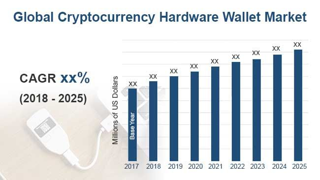 20182025 Cryptocurrency Hardware Wallet Report on Global