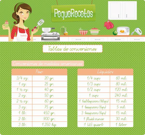 Tabla De Equivalencias De Medidas De Cocina Pequerecetas Medidas De Cocina Tabla De Equivalencias Equivalencias