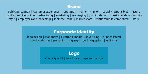 Logo Corporate Identity Or Brand What S The Difference Corporate Identity Logo Branding Identity Identity Logo