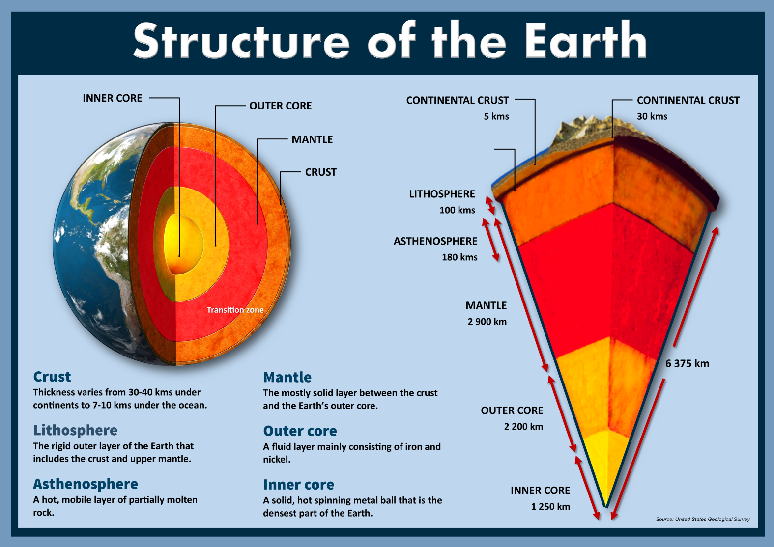 Plate Tectonics: Structure of the Earth   Earth science lessons [ 1114 x 1575 Pixel ]