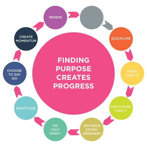 finding our purpose 7 important bible verses about purpose  our decisions lay within  please read this sir to find out more about your purpose and finding and then obeying.
