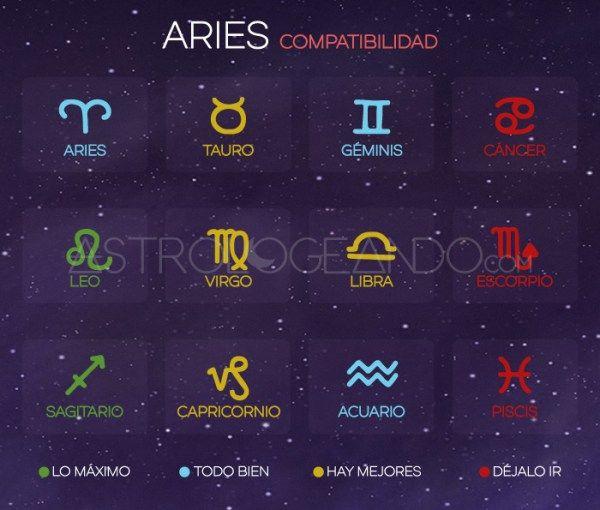 zodiacales compatibles con aries