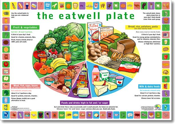 An analysis of the rules of good nutrition by eating healthy foods