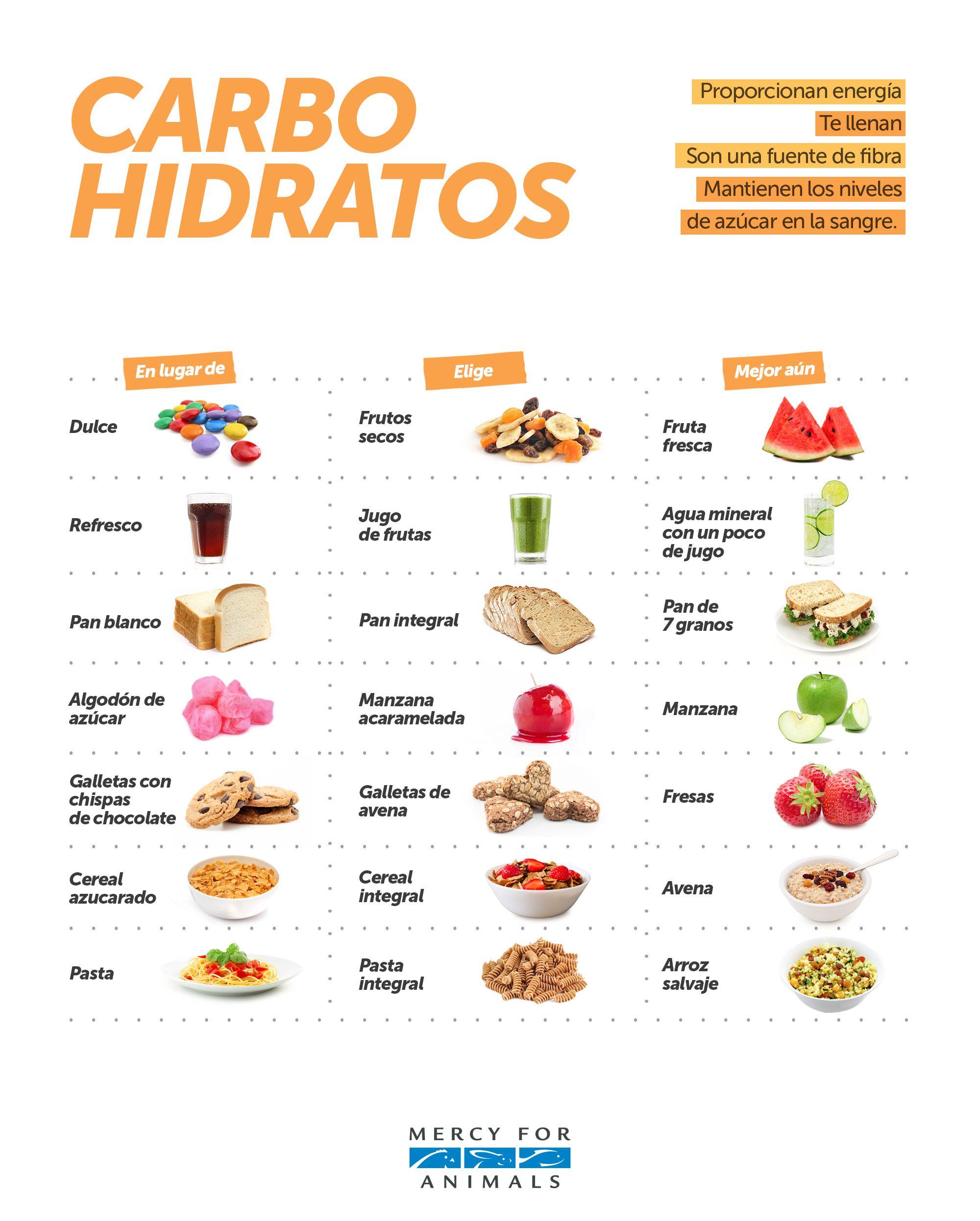 Fuentes De Carbohidratos Dieta Y Nutrición Nutrición Alimentos Saludables Bajar De Peso