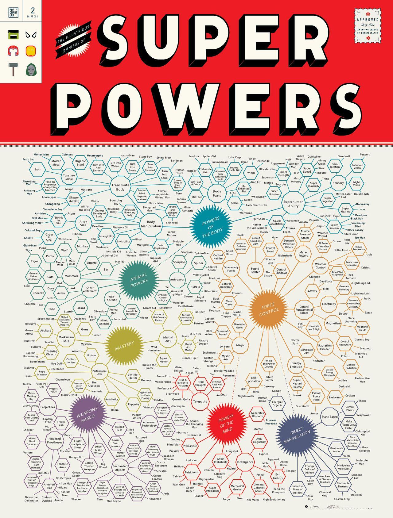 Super Power Chart