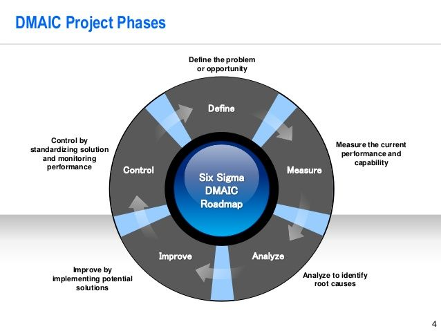 Dmaic Project Phases Six Sigma Dmaic Roadmap Improve Measure