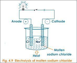 Electrolysis Chemistry Tutorvista Com Chemical Changes Physical Chemistry Chemistry