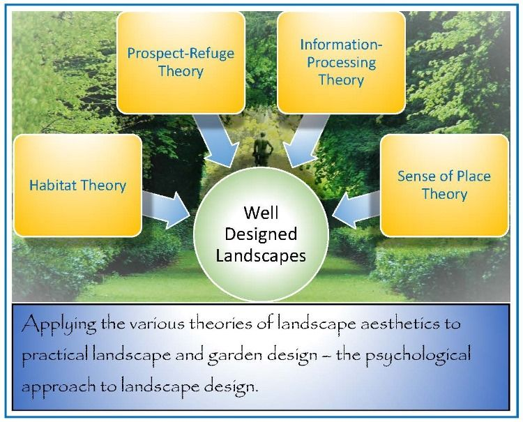 What Is Landscape Aesthetics And Environmental Psychology With