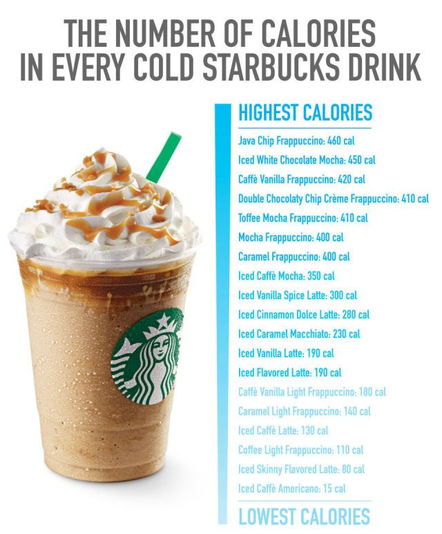 How Many Calories Are In That Starbucks Drink?