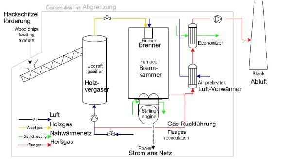 Stirling BHKW m. Holzvergaser Stirling (mit Bildern